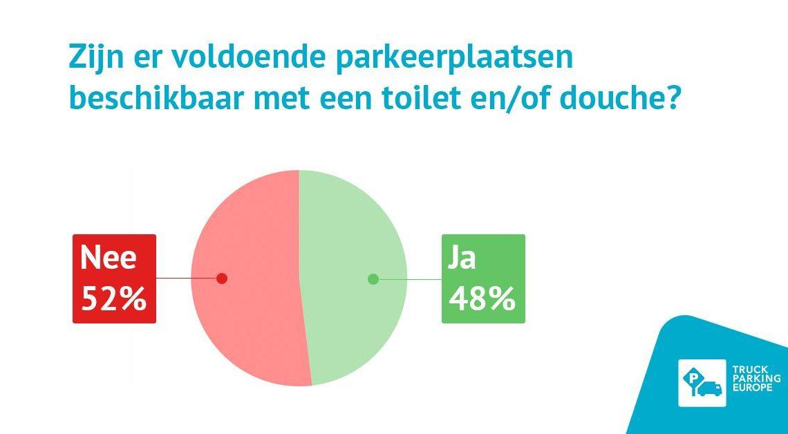 Onvoldoende parkeerplaatsen met toilet en douche